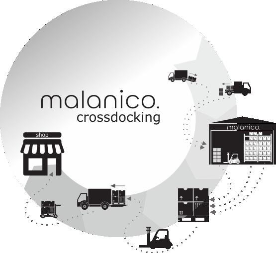 Distributie modellen Crossdocking